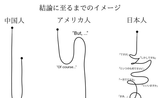 中国人・アメリカ人・日本人が「結論に至るまでのイメージ」がわかりやすいとネットで話題に!!