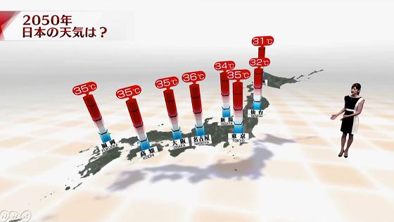 このまま地球温暖化が進むとどうなる?2050年の天気予報(NHK)に考えさせられる...