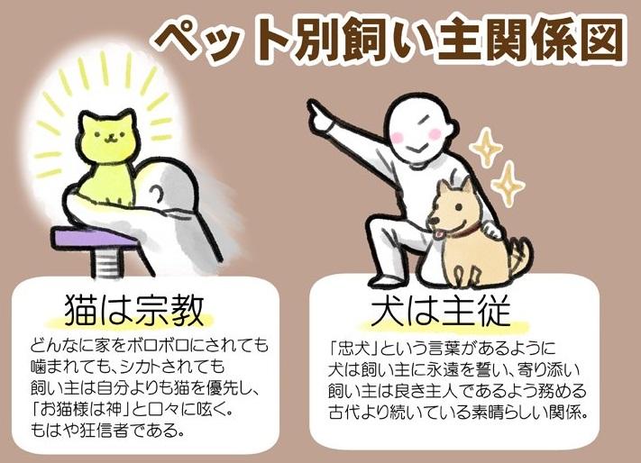 """ペット別に飼い主との関係を描いた""""ペット別飼い主関係図""""がおもしろい!!"""